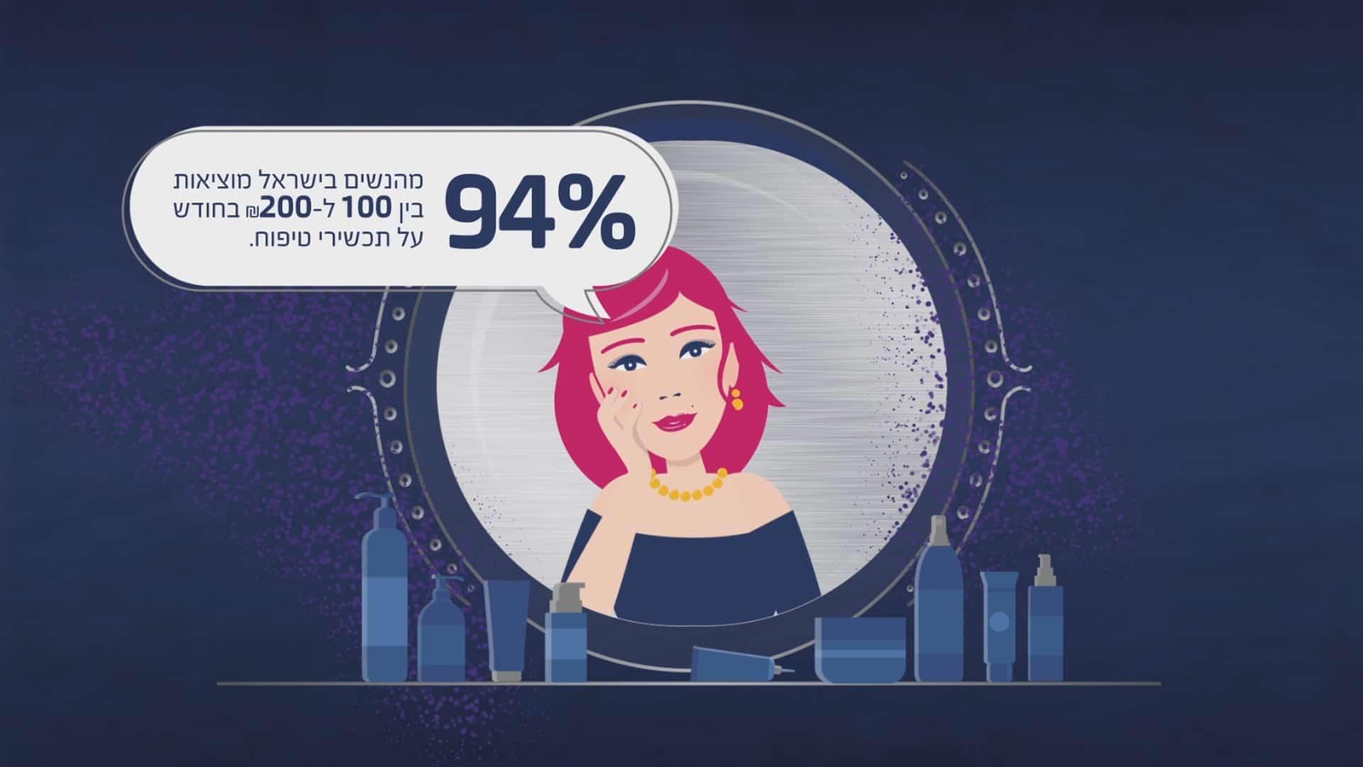 סרטון תדמית המציג את מוצרי הקוסמטיקה החדשניים של חברת נירולין